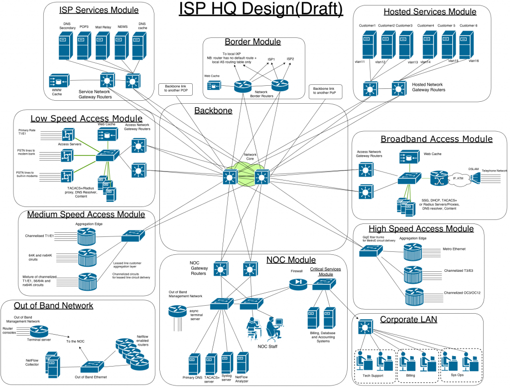 Project isp0 building your own isp lab wills blog isp hq network diagramdraft ccuart Gallery